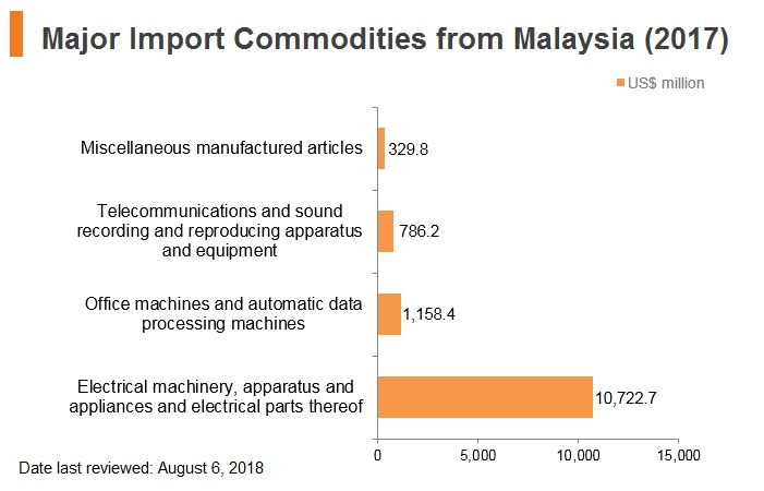 Graph: Major import commodities from Malaysia (2017)