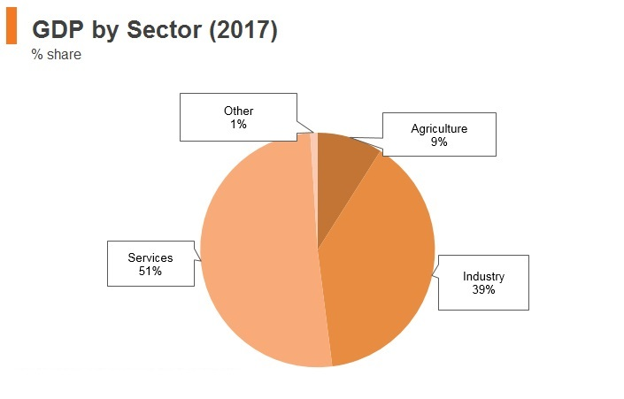 Graph: Malaysia GDP by sector (2017)