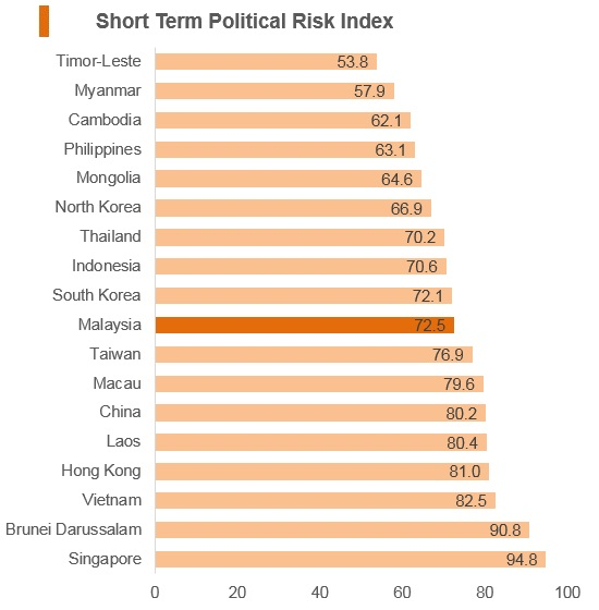 Graph: Malaysia short term political risk index
