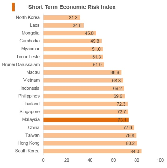 Graph: Malaysia short term economic risk index