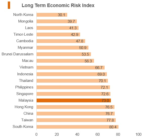 Graph: Malaysia long term economic risk index