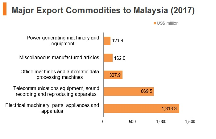 Graph: Major export commodities to Malaysia (2017)