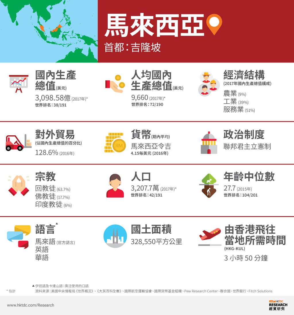 圖片:馬來西亞概況