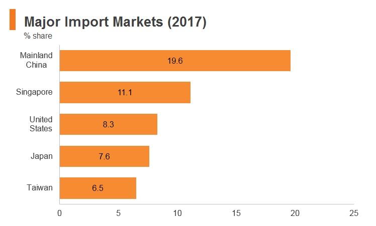 Graph: Malaysia major import markets (2017)
