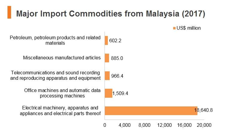 Malaysia: Market Profile | hktdc research | HKMB - Hong Kong