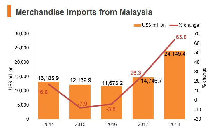 Graph: Merchandise imports from Malaysia