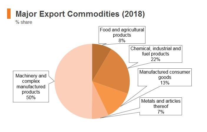 Graph: Malaysia major export commodities (2018)