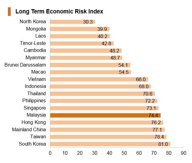 Graph: Malaysia long term economic risk index