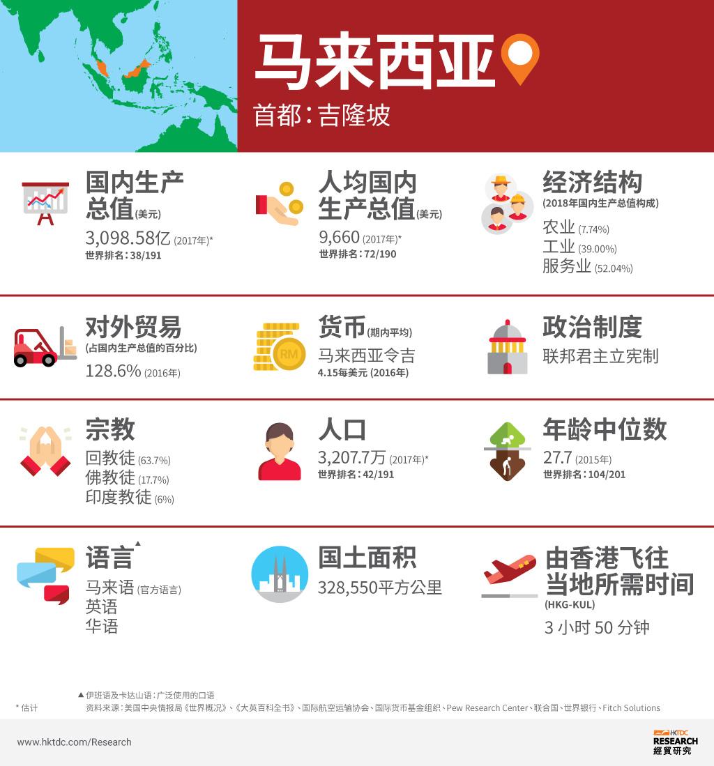 图: 马来西亚概况