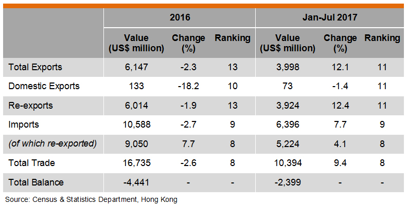Table: Hong Kong Trade with Thailand