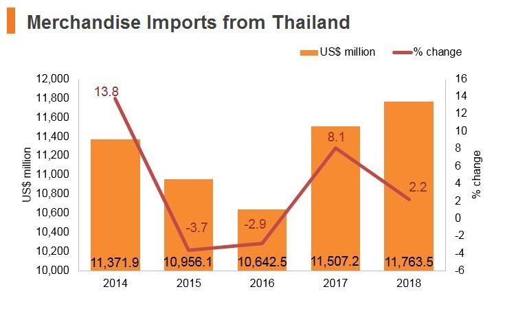 Thailand: Market Profile | HKTDC
