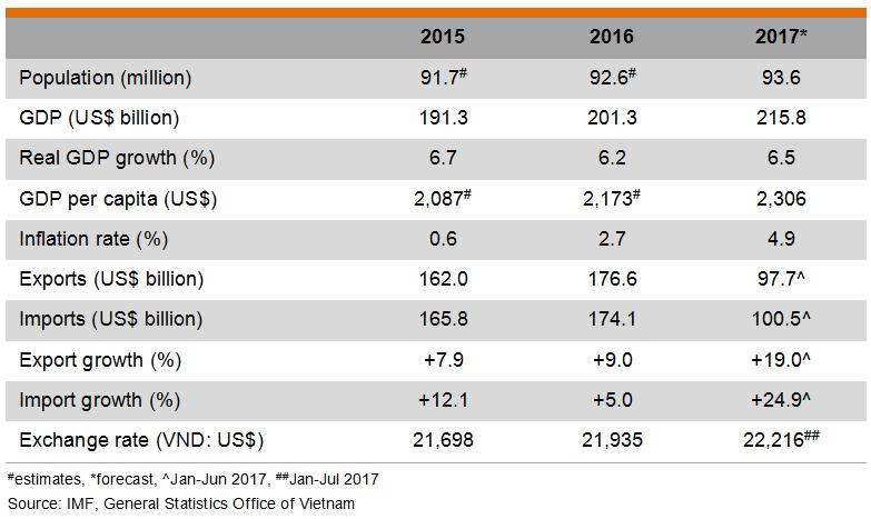 Table: Major Economic Indicators (Vietnam)