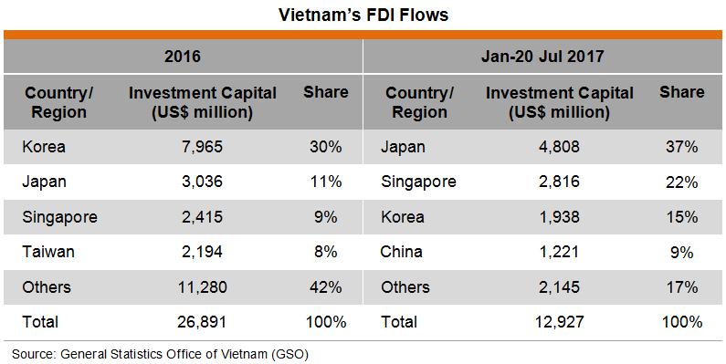 Table: Vietnam's FDI Flows