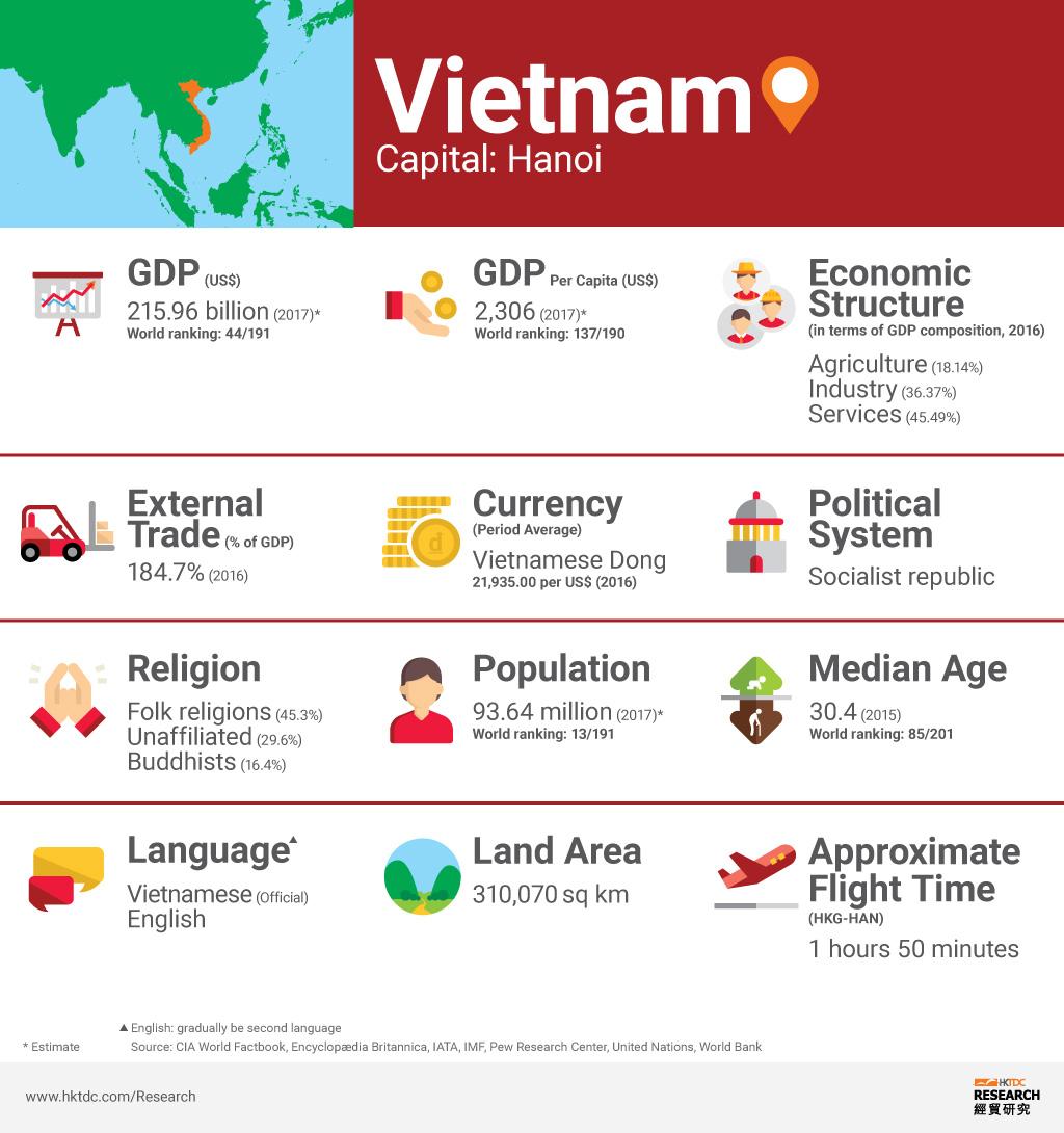 Graph: Vitenam factsheet