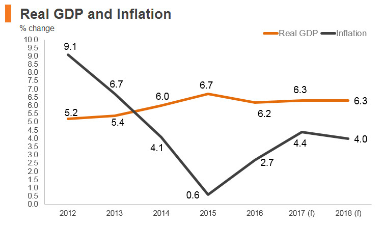 Graph: Vitenam real GDP and inflation