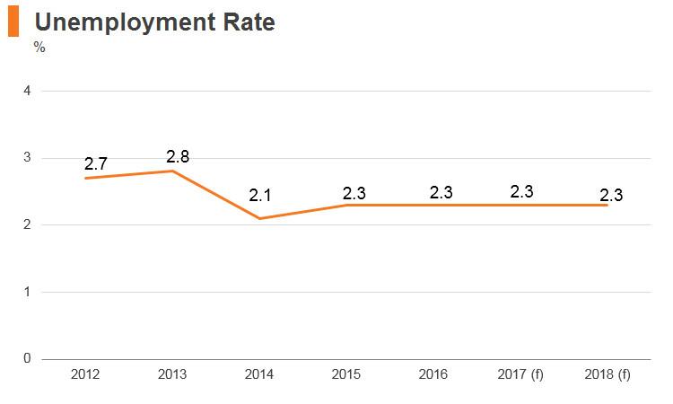 Graph: Vitenam unemployment rate