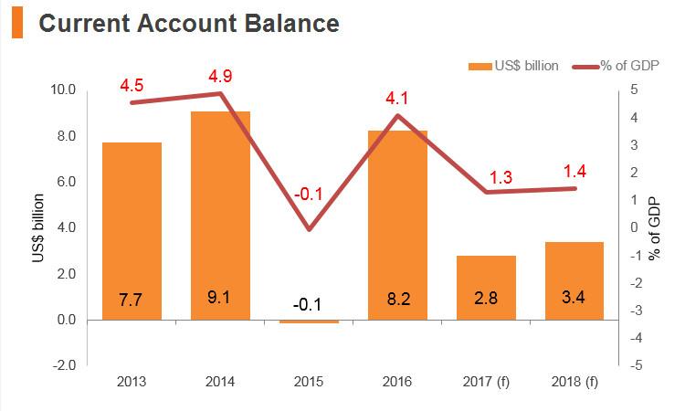 Graph: Vitenam current account balance