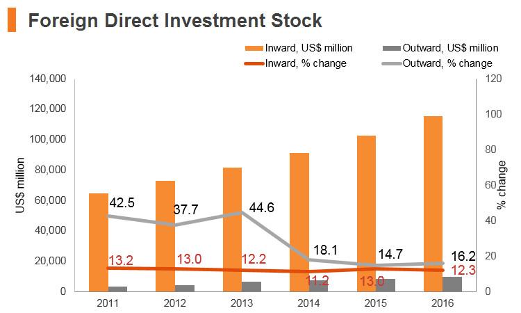 Graph: Vitenam FDI stock