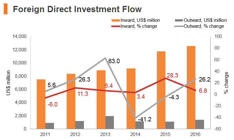 Graph: Vitenam FDI flow