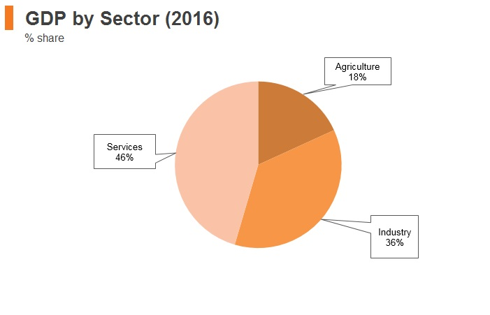 Graph: Vitenam GDP by sector (2016)