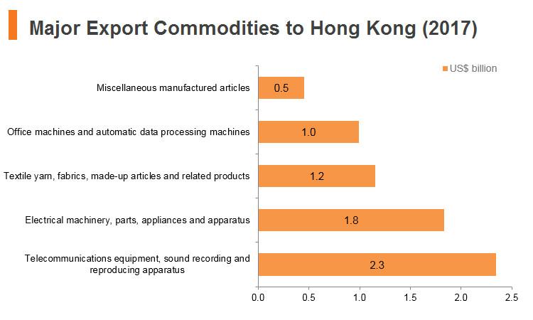 Graph: Vitenam major export commodities to Hong Kong (2017)