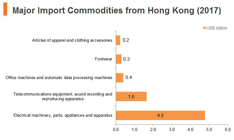 Graph: Vitenam major import commodities from Hong Kong (2017)