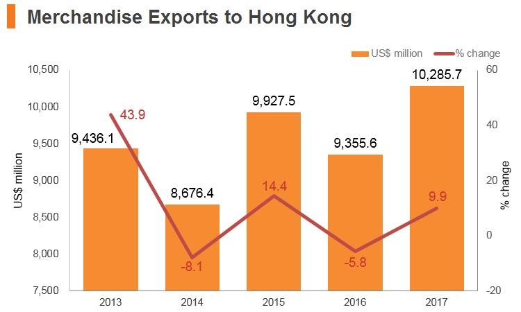 Graph: Vitenam merchandise exports to Hong Kong