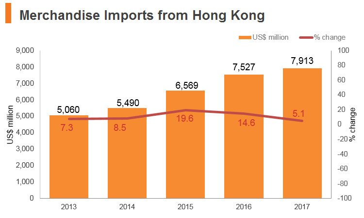 Graph: Vitenam merchandise imports from Hong Kong