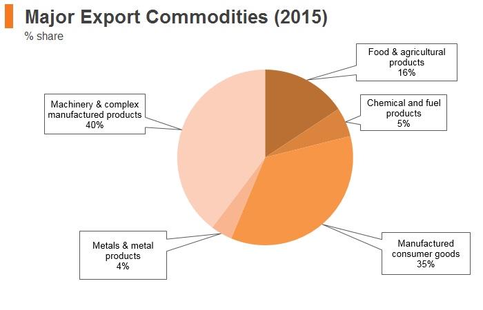 Graph: Vitenam major export commodities (2015)