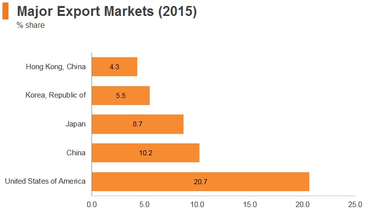 Graph: Vitenam major export markets (2015)