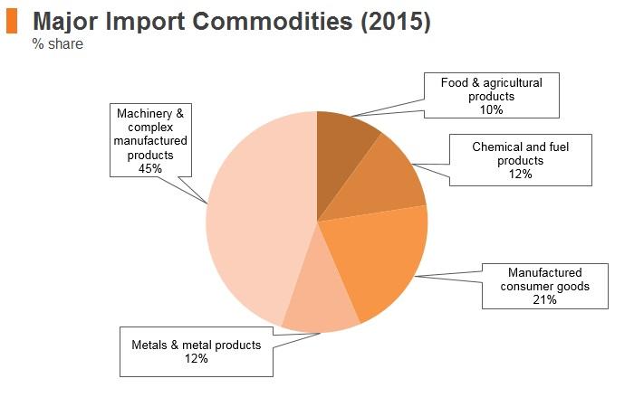 Graph: Vitenam major import commodities (2015)