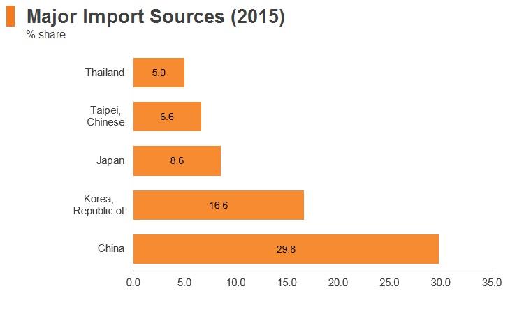 Graph: Vitenam major import markets (2015)