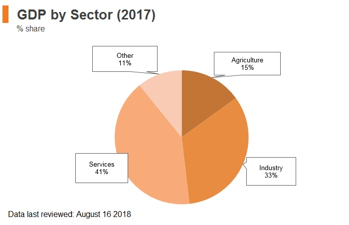 Graph: Vitenam GDP by sector (2017)