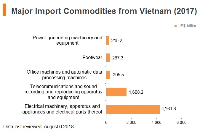 Graph: Major import commodities from Vitenam (2017)