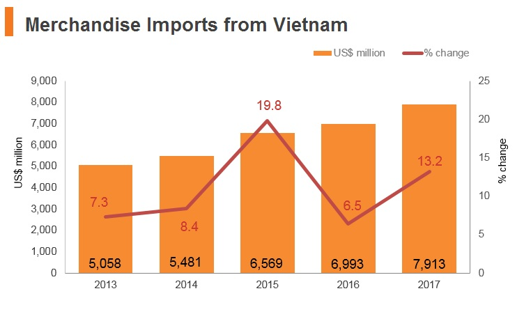 Graph: Merchandise imports from Vitenam