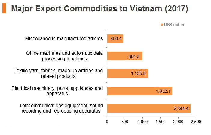 Graph: Major export commodities to Vitenam (2017)