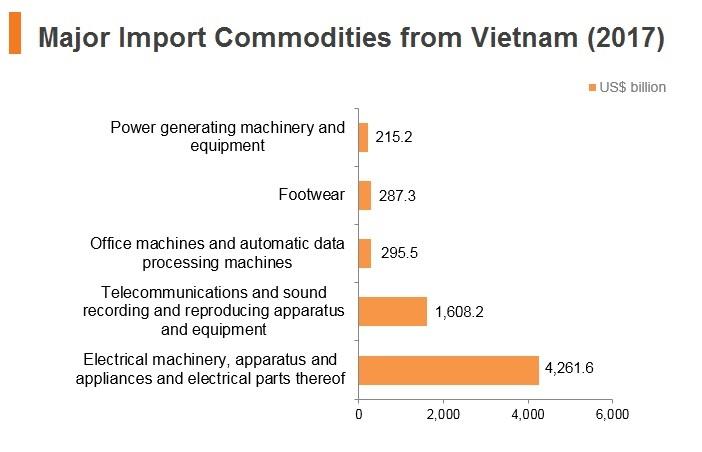 Graph: Major import commodities from Vitenam (2017)