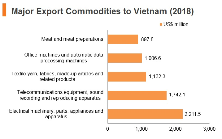 Graph: Major export commodities to Vitenam (2018)