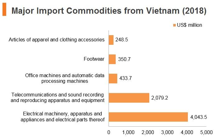 Graph: Major import commodities from Vitenam (2018)
