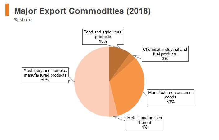 Graph: Vitenam major export commodities (2018)
