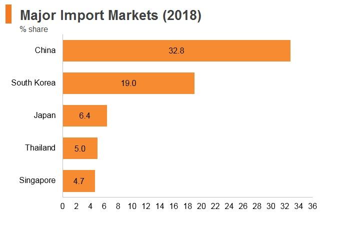 Graph: Vitenam major import markets (2018)