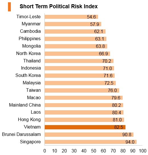 Graph: Vitenam short term political risk index