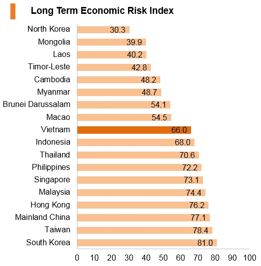 Graph: Vitenam long term economic risk index