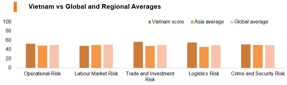 Graph: Vitenam vs global and regional averages