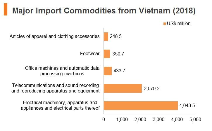 Vietnam: Market Profile | hktdc research | HKMB - Hong Kong