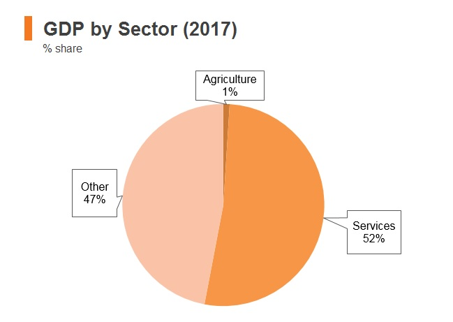 Graph: Kuwait GDP by sector (2017)