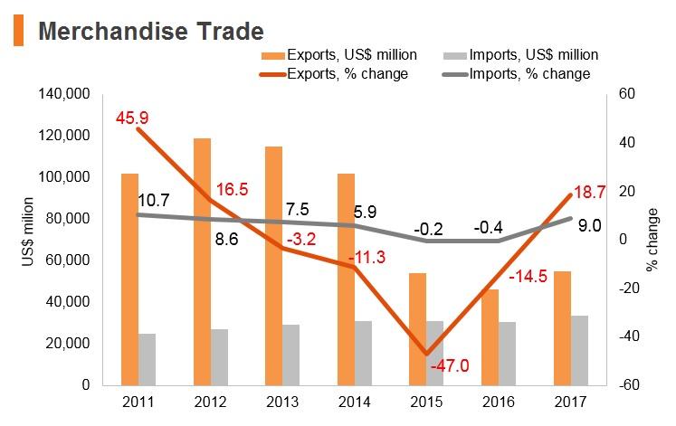 Graph: Kuwait merchandise trade