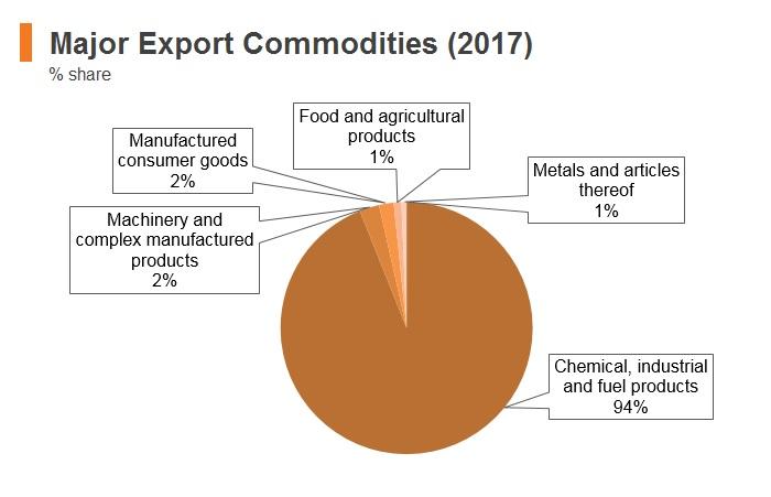 Graph: Kuwait major export commodities (2017)