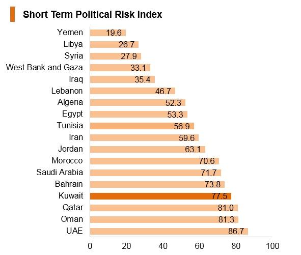 Graph: Kuwait short term political risk index