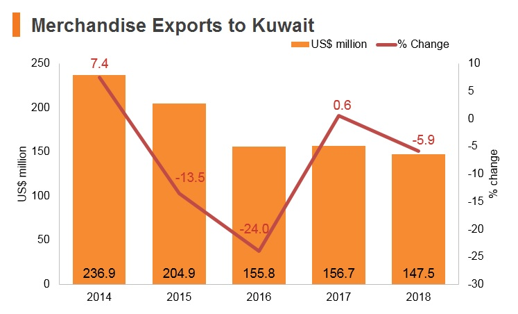 Graph: Merchandise exports to Kuwait